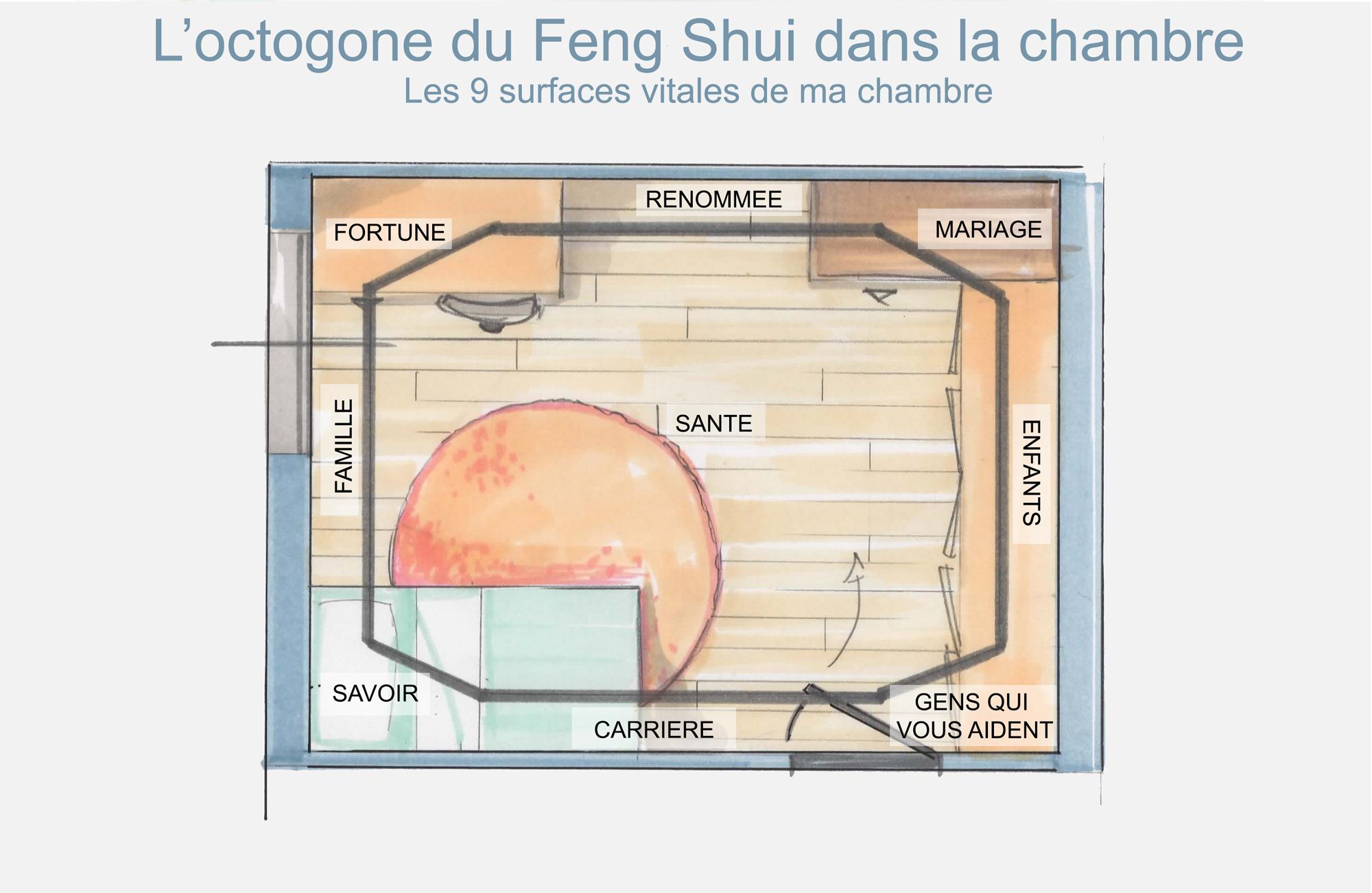 utilisez loctogone du feng shui pour faire quelques ajustements faciles il divise le pan de votre chambre en 9 surfaces