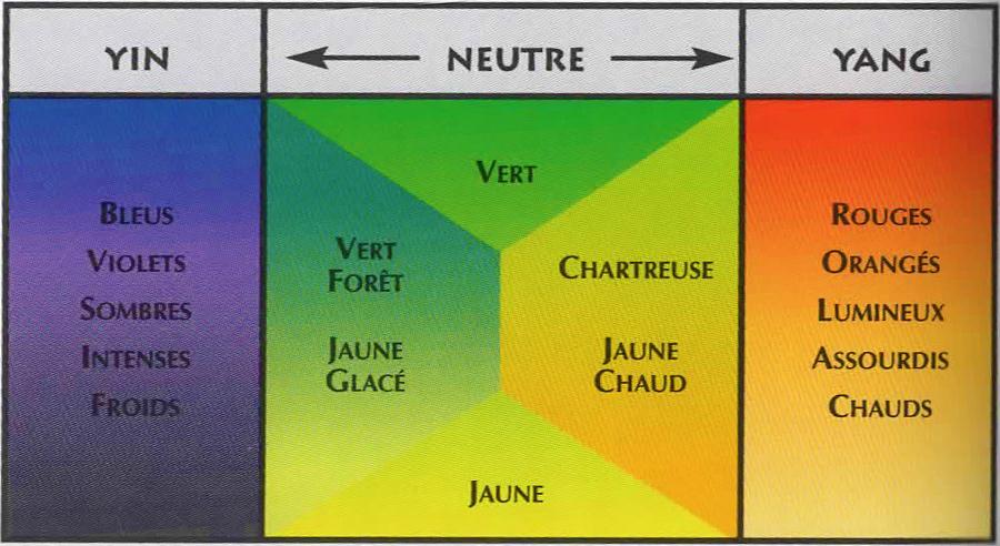 Tous les conseils en feng shui couleurs et harmonies color es - Harmonie des couleurs dans une maison ...