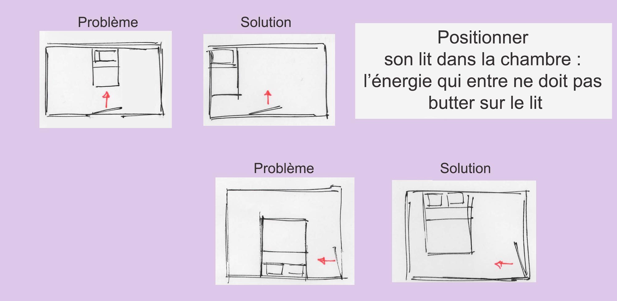 le feng shui orientation du lit enfant et autres principes. Black Bedroom Furniture Sets. Home Design Ideas